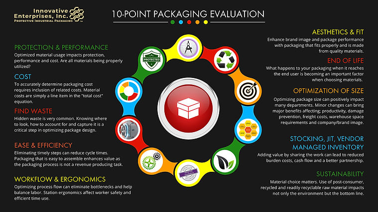 10-Point Packaging Evaluation
