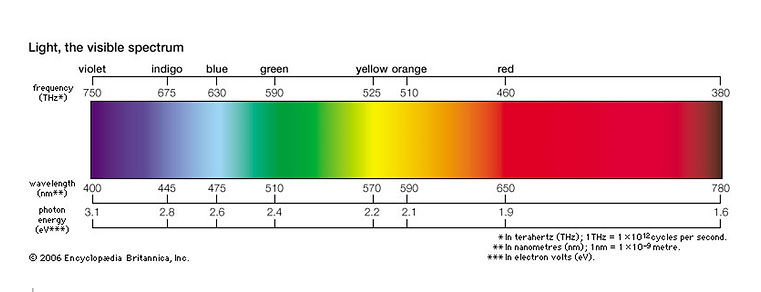 Light the visable spectrum.jpg