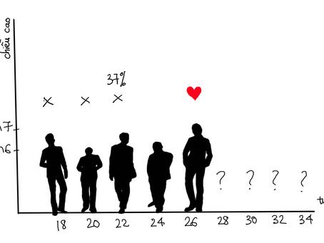 Bao giờ lấy chồng? bài toán tuyển thư kí và các mở rộng