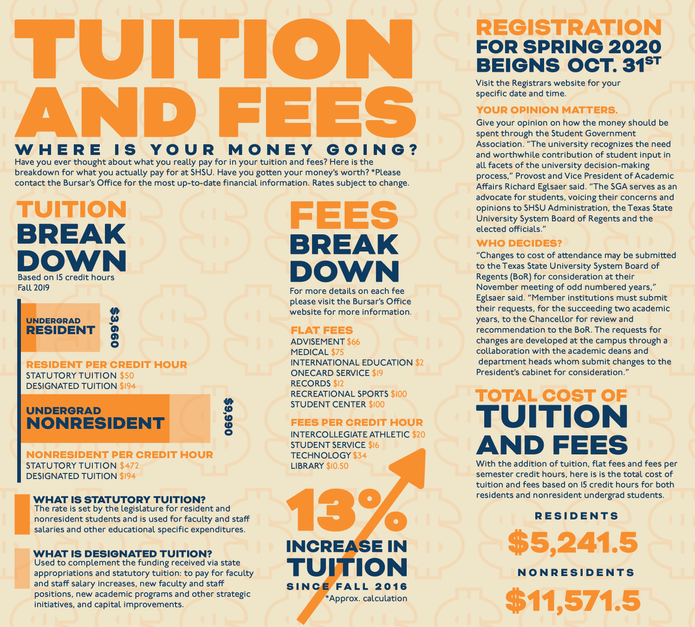 Tuition and Fees Infographic