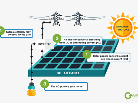 What is Solar Energy? & How Do Solar Panels Work?