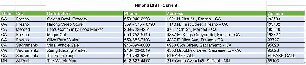 Hmong Dist LIst.JPG