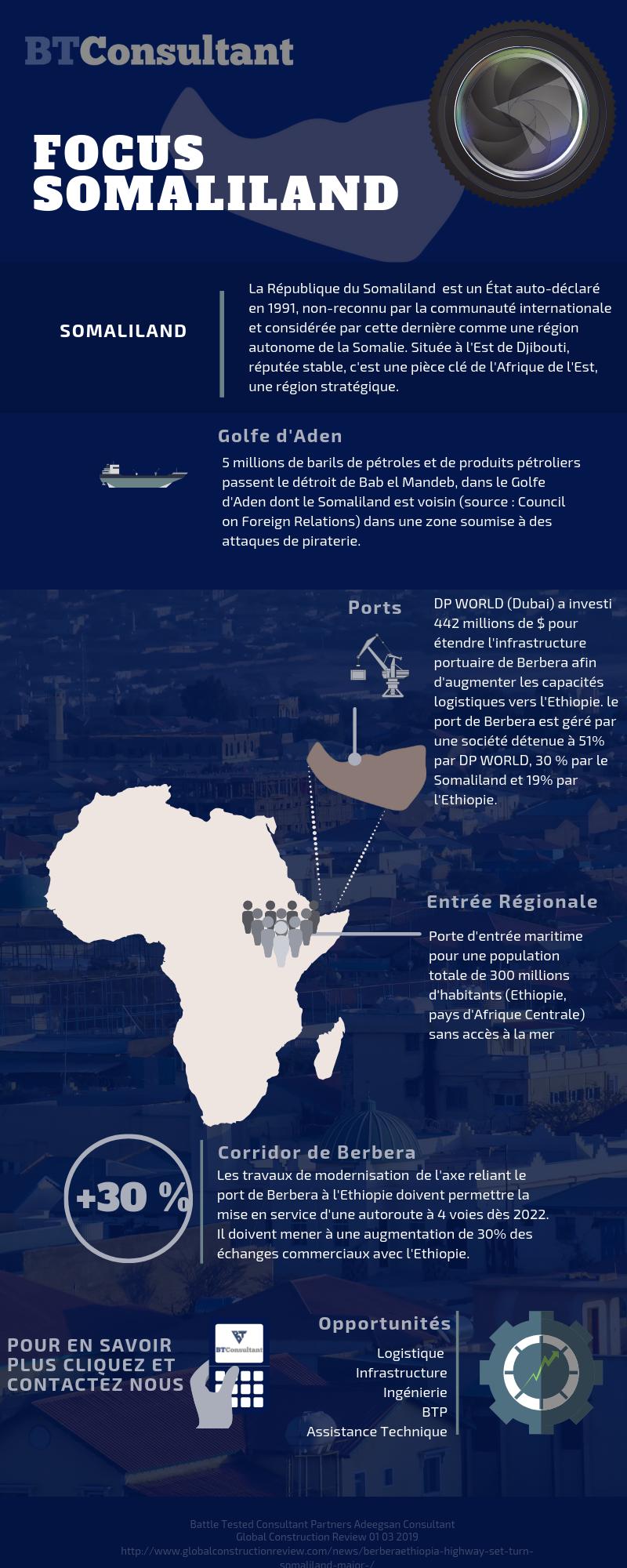 Le Somaliland est la porte d'entrée vers l'Ethiopie et l'Afrique Centrale