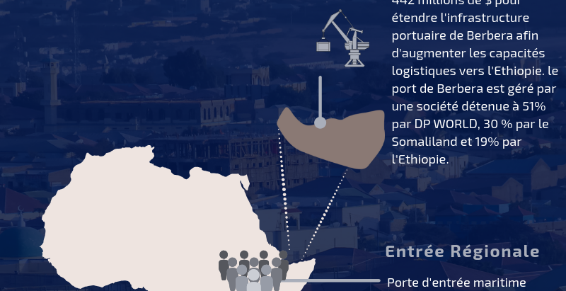 Somaliland: Ethiopia's Backdoor
