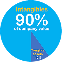 Intangibles account for 90% of the market value of modern companies