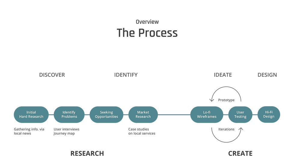 New slides_The Process.png