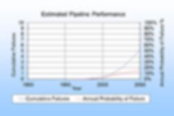 Estimate pipeline performance cumulative failure probability of pipe failure