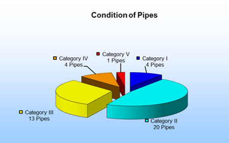 condition of pipes