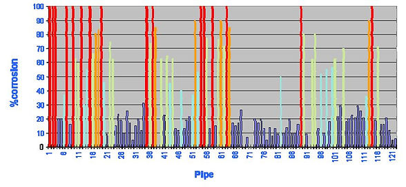 pipe codition assessment