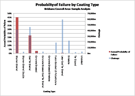pipeline planning desktop study probability of failure by coating type