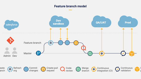 A Guide to Git (and Version Control) for Salesforce Developers