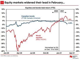 Market Update - February 2021