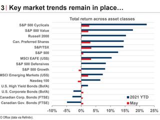 Market Update - May 2021