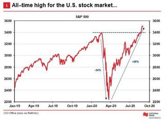 Market Update - August 2020