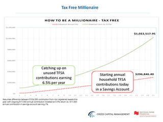 Tax Free Millionaire