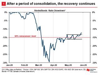 Market Update - May 2020