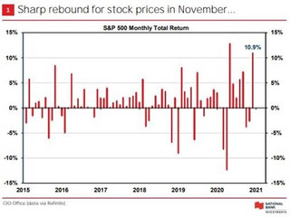 Market Update - November 2020