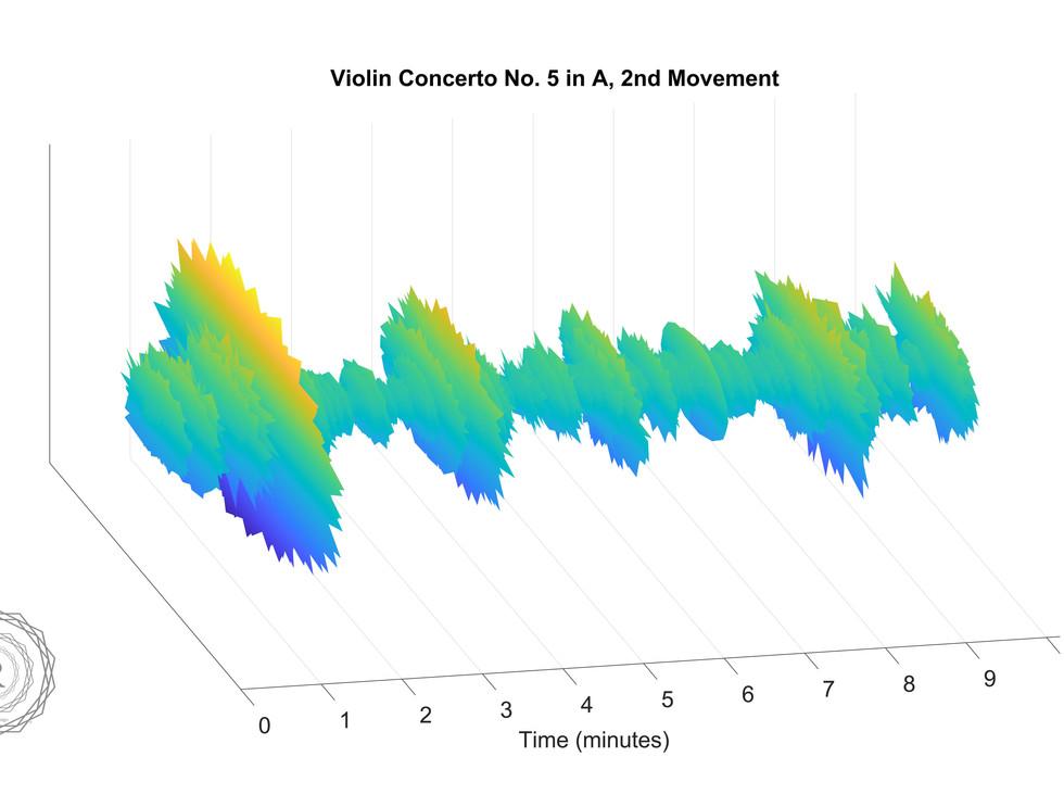 Violin Concerto No. 5 in A, 2nd Movement
