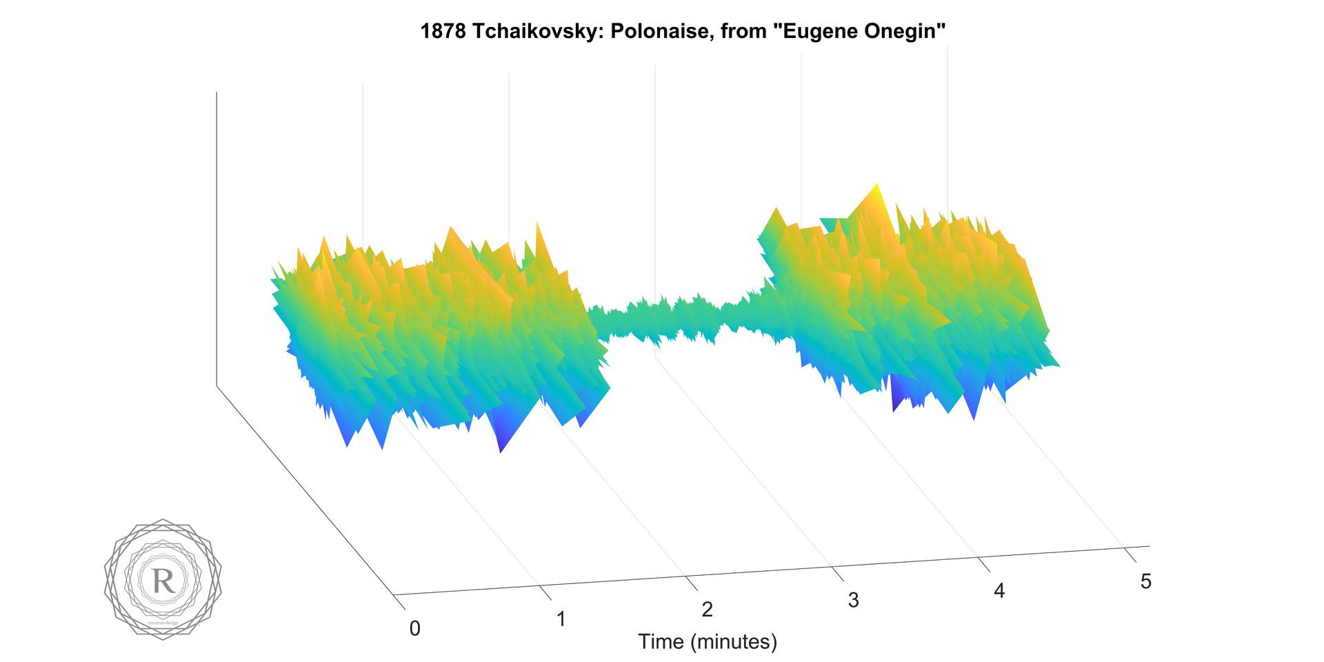 1878 Tchaikovsky- Polonaise, from Eugene