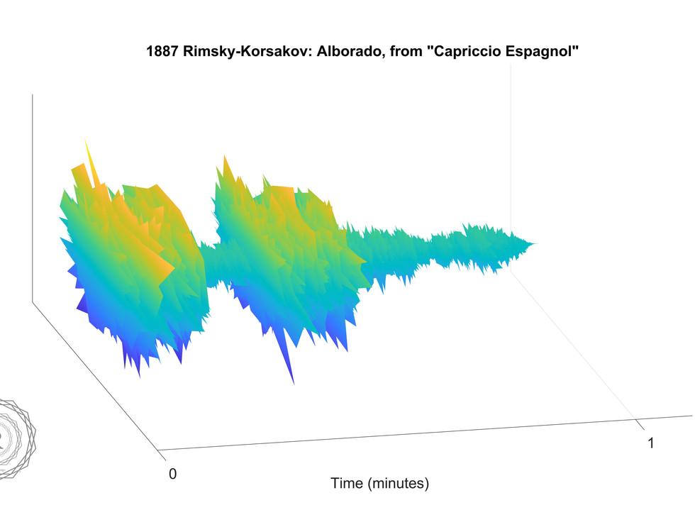 1887 Rimsky-Korsakov- Alborado, from Cap