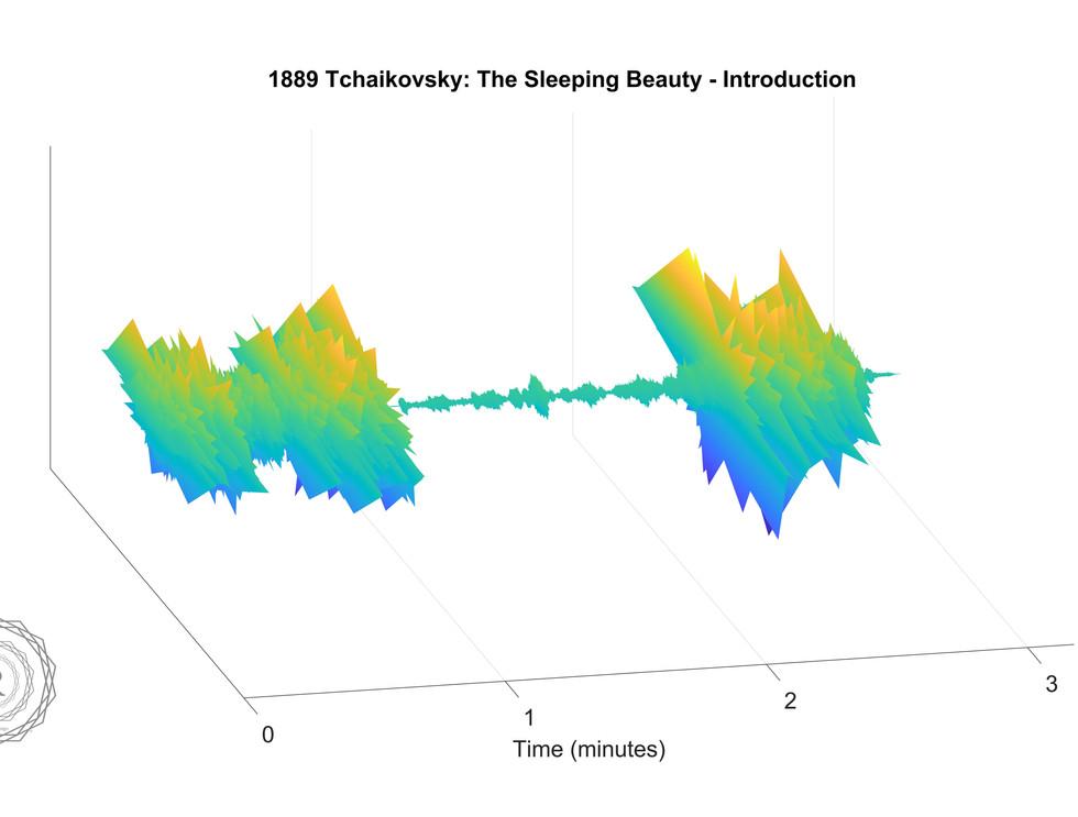 1889 Tchaikovsky- The Sleeping Beauty -