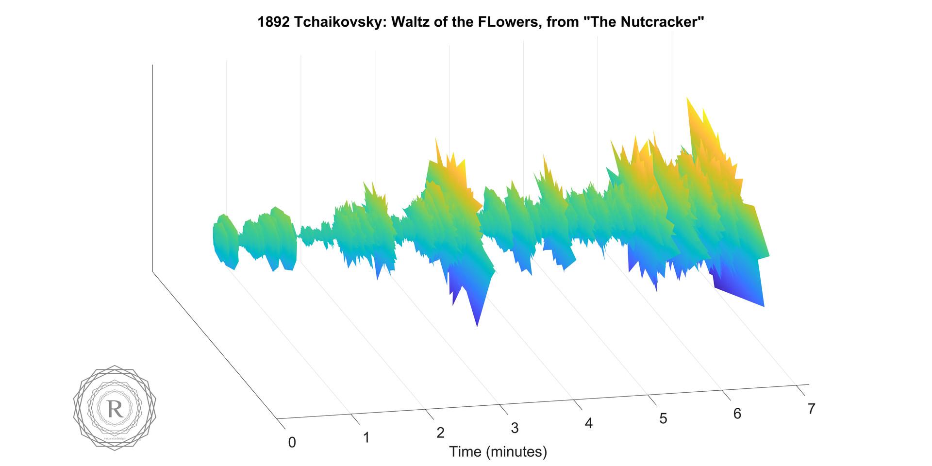 1892 Tchaikovsky- Waltz of the FLowers,