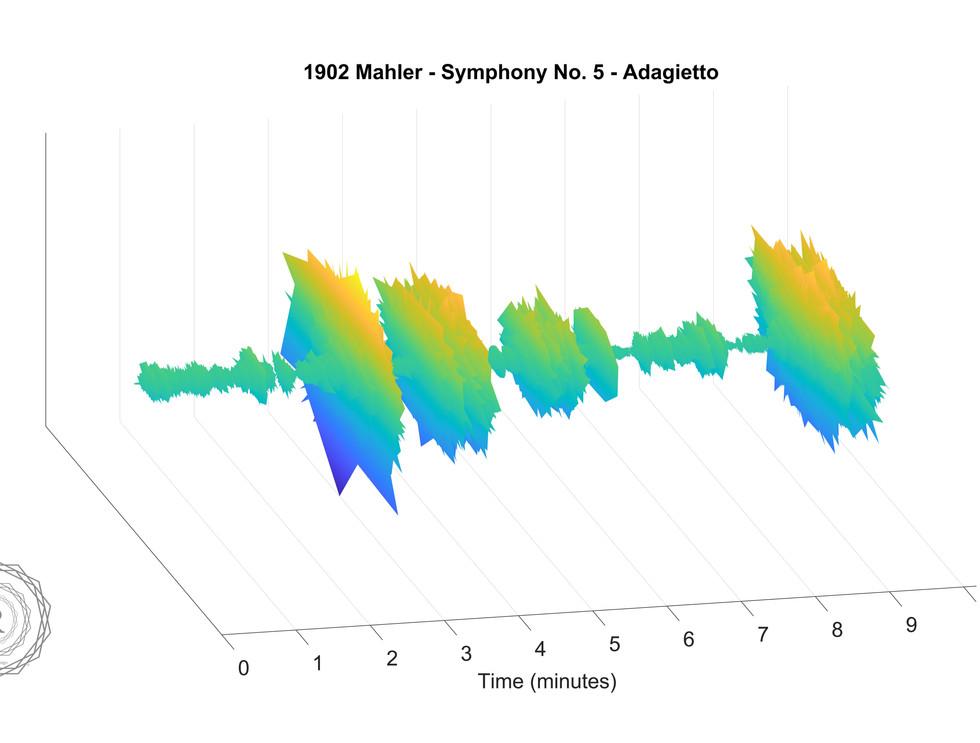 1902 Mahler - Symphony Number 5 - Adagie