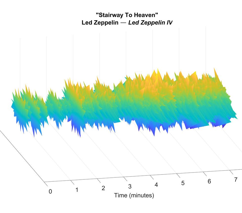 Stairway To Heaven_RecursiaSpectrograms.
