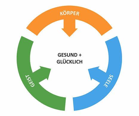 Koerper_Geist_Seele.jpg