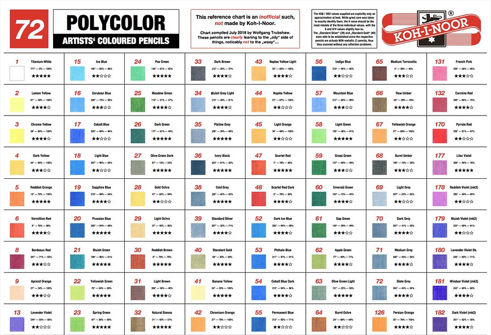 Таблица светостойкости Koh-i-noor Polycolor 72 оттенка