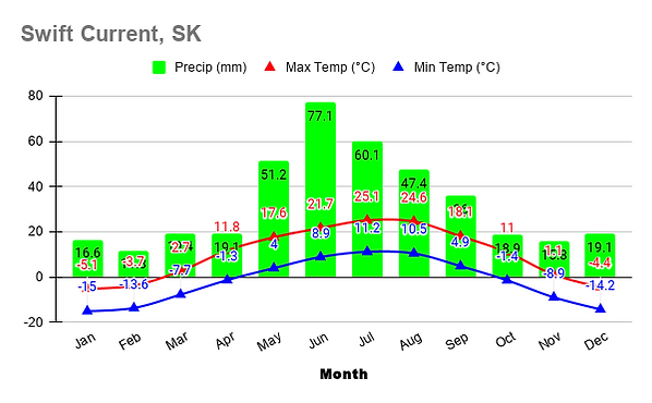 Swift Current, SK.png