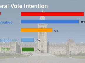 Support for Federal Liberal Government Grows