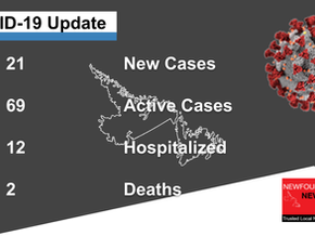 21 new cases of COVID-19 and two deaths