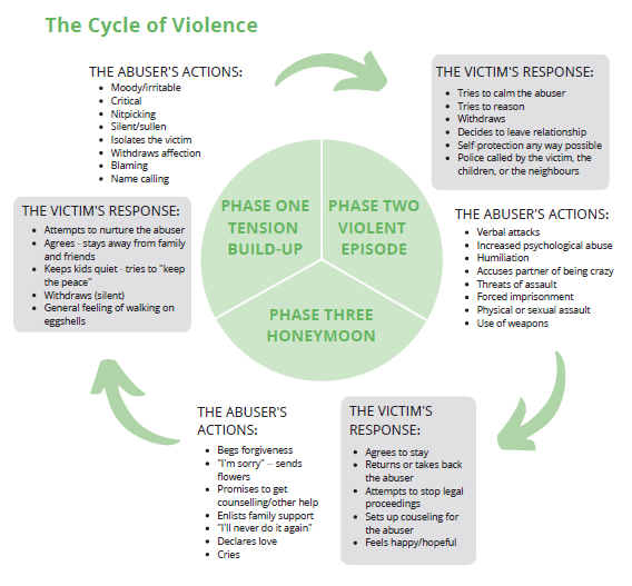 Cycle of Violence green.png