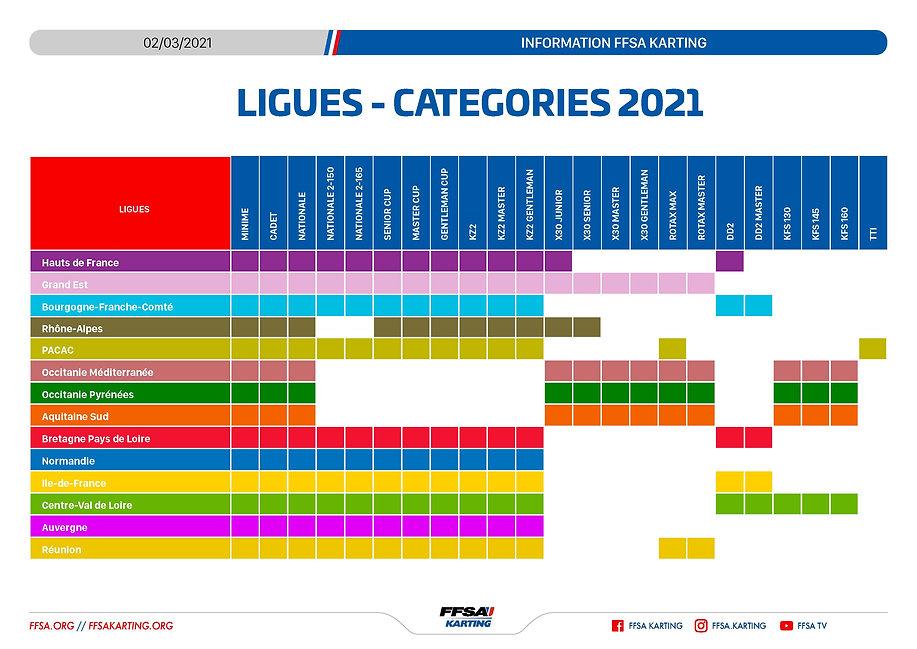 FFSA-Karting-Categories-Ligues-020321_Pa