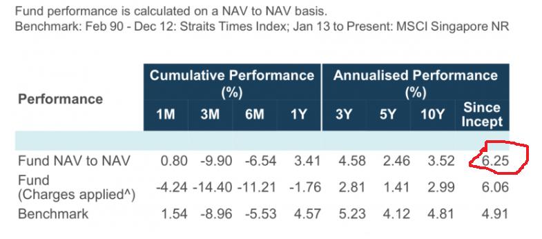Averaged annualised return