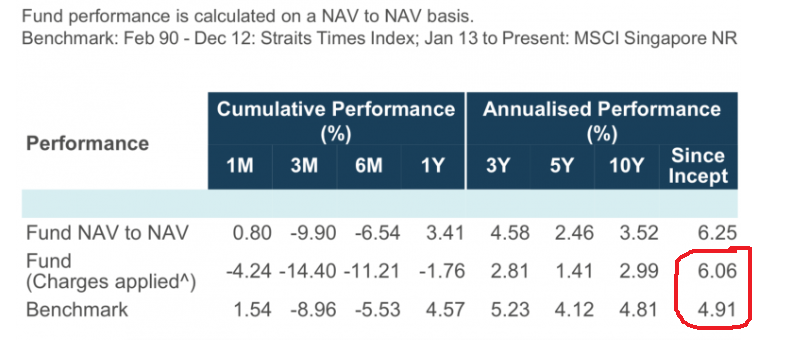 Fund annualised return post-charges and benchmark