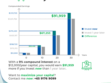 Waiting to Get Started in Investing? You Lose Over $7600 A Month While You Wait!