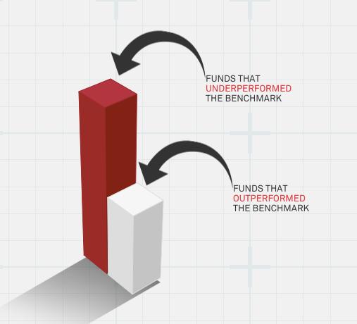 SPIVA - underperforming benchmark
