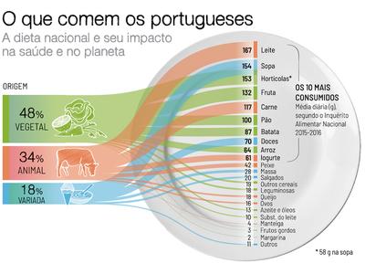 [Em imagens] Infografia: O que comem os portugueses?