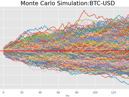 Using Monte Carlo simulations on price predictions