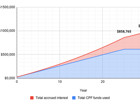 Accrued Interest: The unexpected cost of using CPF to pay for your housing loan