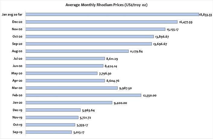 rhodium prices.jpg