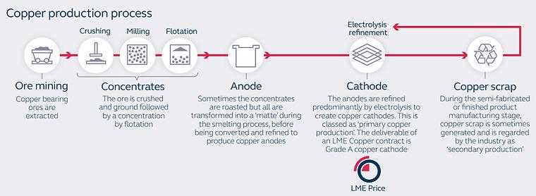 Copper Production Process.png