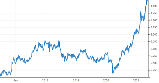 5yr copper prices in Lbs.png