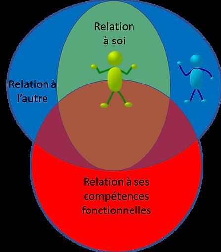 Trois éléments importants pour la résilience. Relation à soi, relation à l'autre, relation à ses compétences. Isolement ou implication dans la relation aux autres. Perception de soi positive ou négative. Sentiment de compétence.