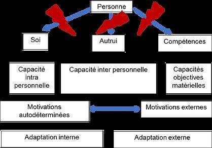 Caractéristiques de profil de résilience, Psychologue Montréal, Clinique Psychoogique