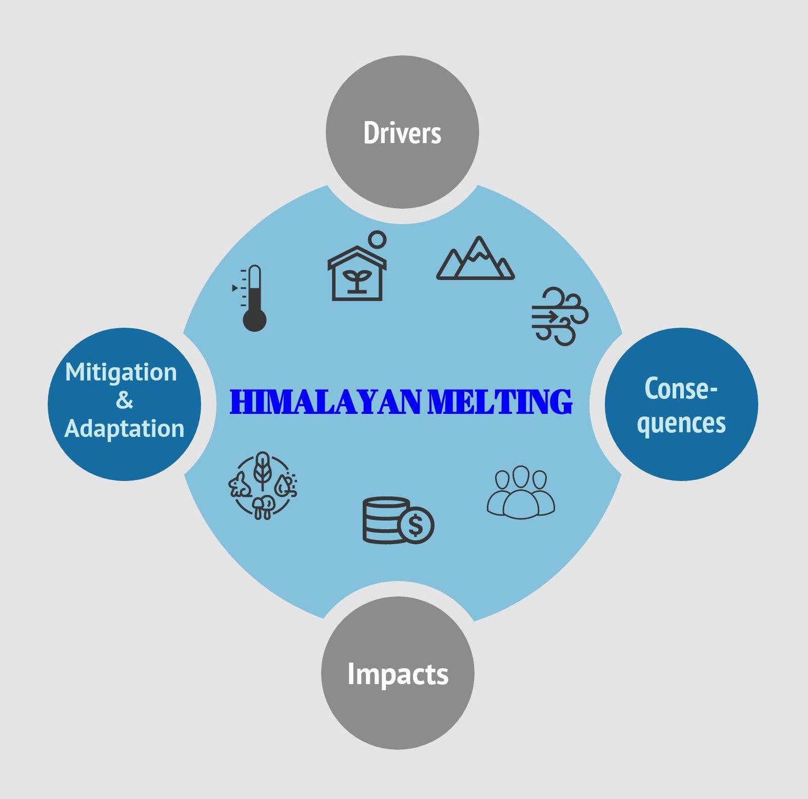 Himalayan Melting