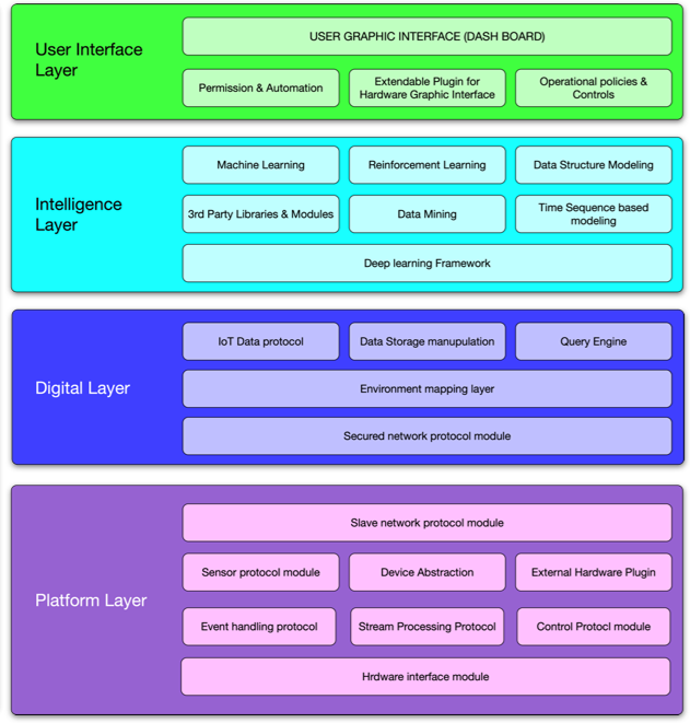 architecture of IoT monitoring system 2.