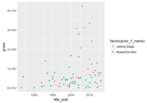 Exploratory Data Anaysis of IMDB Dataset by R